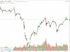Tích lũy cổ phiếu nào trong tháng 9?
