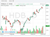 Cổ phiếu HDB còn động lực tăng trưởng?