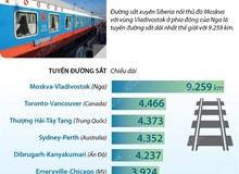 những tuyến đường sắt dài nhất thế giới