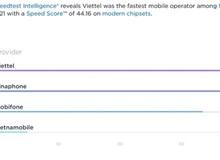 Ookla: Viettel là nhà mạng có tốc độ data tốt nhất Việt Nam quý II/2021