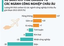 So sánh khí thải carbon từ các ngành công nghiệp châu Âu