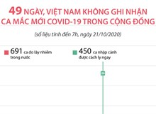 49 ngày, Việt Nam không ghi nhận ca mắc mới COVID-19 trong cộng đồng (đến 7h, ngày 21/10/2020)