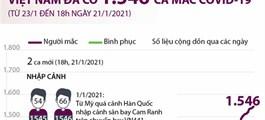 Việt Nam đã có 1.546 ca mắc COVID-19 (từ 23/1/2020 đến 18h ngày 21/1/2021)