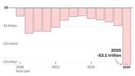 Mỹ thâm hụt ngân sách hơn 3.000 tỷ USD vì Covid-19