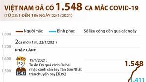 Việt Nam đã có 1.548 ca mắc COVID-19 (từ 23/1/2020 đến 18h ngày 22/1/2021)