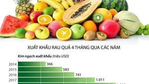 4 tháng năm 2021 xuất khẩu rau quả đạt 1,35 tỷ usd