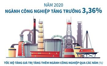 Năm 2020, ngành công nghiệp tăng trưởng 3,36%