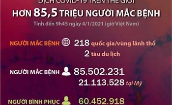 Hơn 85,5 triệu người mắc COVID-19 trên thế giới (đến 9h45 ngày 4/1/2021)