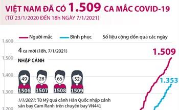 Việt Nam đã có 1.509 ca mắc COVID-19 (từ 23/1/2020 đến 18h ngày 7/1/2021)