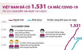 Việt Nam đã có 1.531 ca mắc COVID-19 (từ 23/1/2020 đến 18h ngày 14/1/2021)