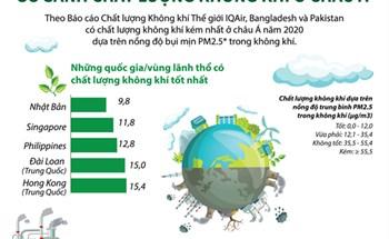 So sánh chất lượng không khí ở châu Á