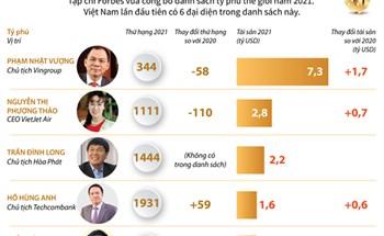 Năm 2021, Việt Nam có 6 tỷ phú USD