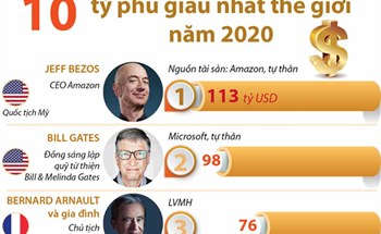 10 tỷ phú giàu nhất thế giới năm 2020