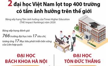 2 đại học Việt Nam lọt top 400 trường có tầm ảnh hưởng trên thế giới (Bảng xếp hạng Tầm ảnh hưởng của Times Higher Education (THE Impact Rankings) năm 2020)