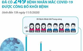 Đã có 249 bệnh nhân mắc COVID-19 được công bố khỏi bệnh (tính đến 15h ngày 11/5/2020)