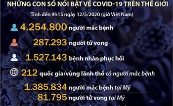 Những con số nổi bật về COVID-19 trên thế giới (đến 9h15 ngày 12/5/2020)