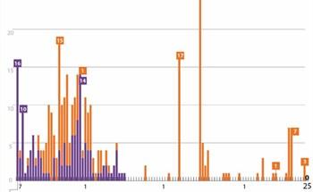 70 ngày Việt Nam không có ca lây nhiễm trong cộng đồng (số liệu tính đến 7h ngày 25/6/2020)