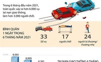 6 tháng năm 2021 hơn 3.000 người chết vì tai nạn giao thông