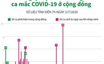 77 ngày Việt Nam không có ca mắc COVID-19 ở cộng đồng (số liệu tính đến 7h ngày 2/7/2020)