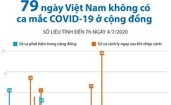 79 ngày Việt Nam không có ca mắc COVID-19 ở cộng đồng (số liệu tính đến 7h ngày 4/7/2020)
