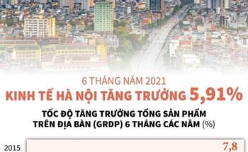 6 tháng năm 2021 kinh tế hà nội tăng trưởng 5,91%