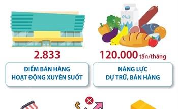 tp hồ chí minh cung ứng đủ thực phẩm khi thực hiện chỉ thị 16/ct-ttg (từ 0 giờ ngày 9/7/2021)