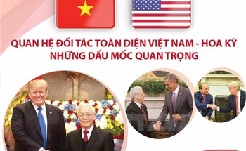 Quan hệ Đối tác toàn diện Việt Nam-Hoa Kỳ: Những dấu mốc quan trọng