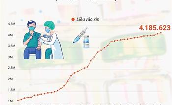 đã có 4.185.623 liều vắc xin được tiêm tại việt nam