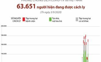 Phòng chống dịch COVID-19 tại Việt Nam: Hơn 63.000 người đang được cách ly (tính đến 7h ngày 3/9/2020)
