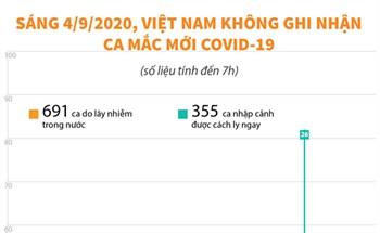 Sáng 4/9/2020, Việt Nam không ghi nhận ca mắc COVID-19 mới (tính đến 7h)