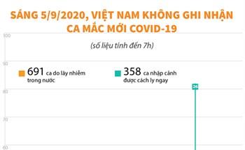 Sáng 5/9/2020, Việt Nam không ghi nhận ca mắc COVID-19 mới (tính đến 7h)