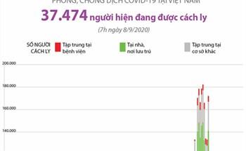 Gần 37,5 nghìn người đang được cách ly do COVID-19 (tính đến 7h ngày 8/9/2020)