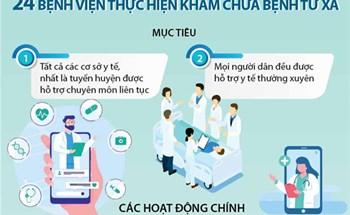24 bệnh viện thực hiện khám chữa bệnh từ xa