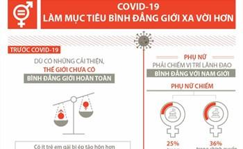 COVID-19 làm mục tiêu bình đẳng giới xa vời hơn