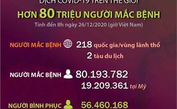Dịch COVID-19: Hơn 80 triệu người mắc bệnh trên thế giới (đến 8h ngày 26/12/2020)