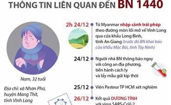 Thông tin liên quan đến BN 1440