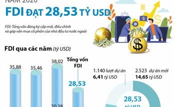 Thu hút FDI năm 2020 đạt 28,53 tỷ USD