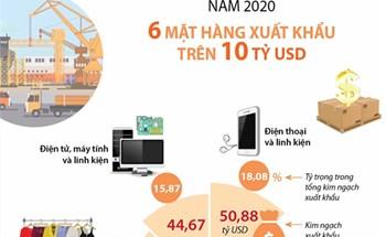 Năm 2020: 6 mặt hàng xuất khẩu trên 10 tỷ USD