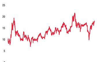 SSI Research: Định giá chứng khoán năm tới có thể cao kỷ lục