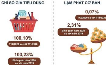 Thịt lợn tăng 57% đẩy CPI của Việt Nam năm 2020 tăng 3,23%