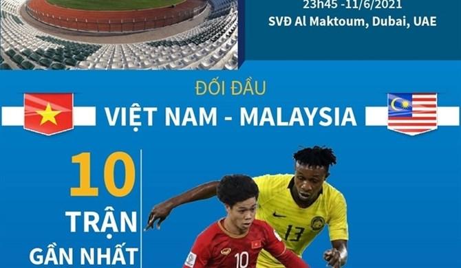 thông tin trước trận đấu giữa việt nam và malaysia