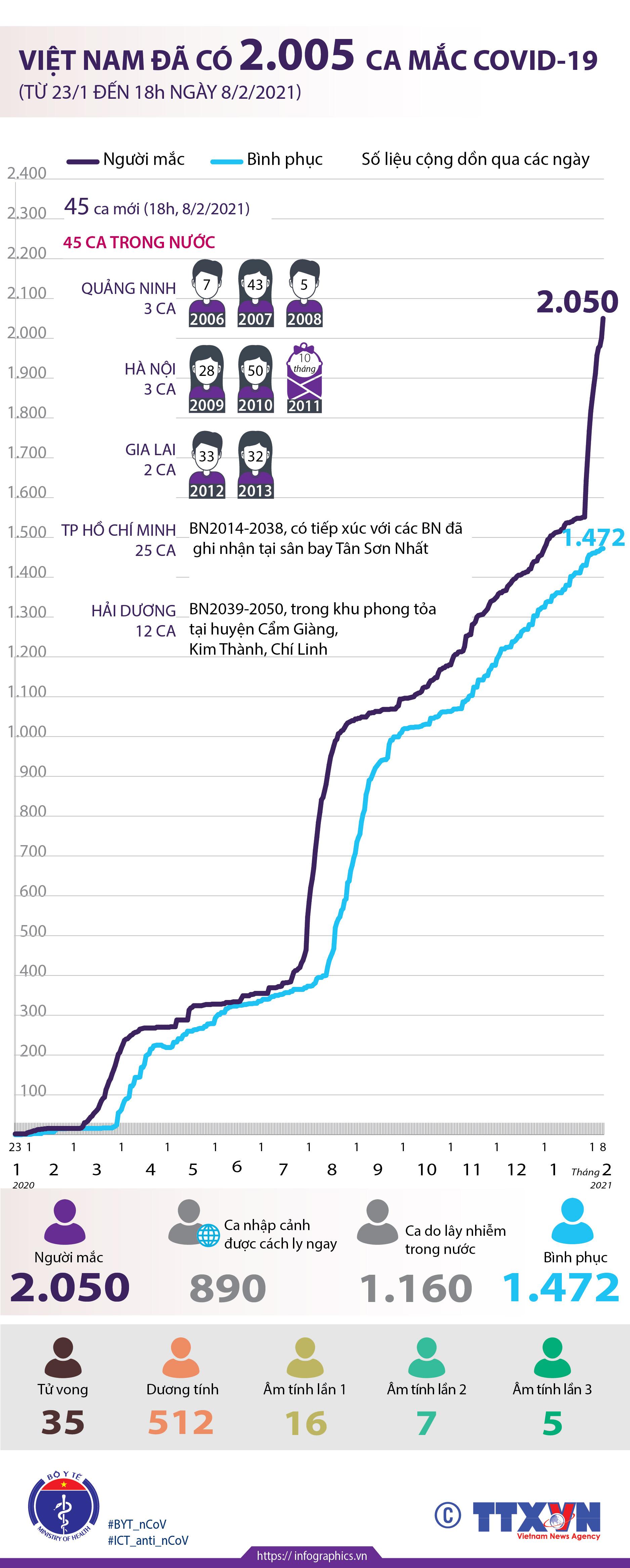 Việt Nam đã có 2.050 ca mắc COVID-19 (từ 23/1/2020 đến 18h ngày 8/2/2021) - Ảnh 1