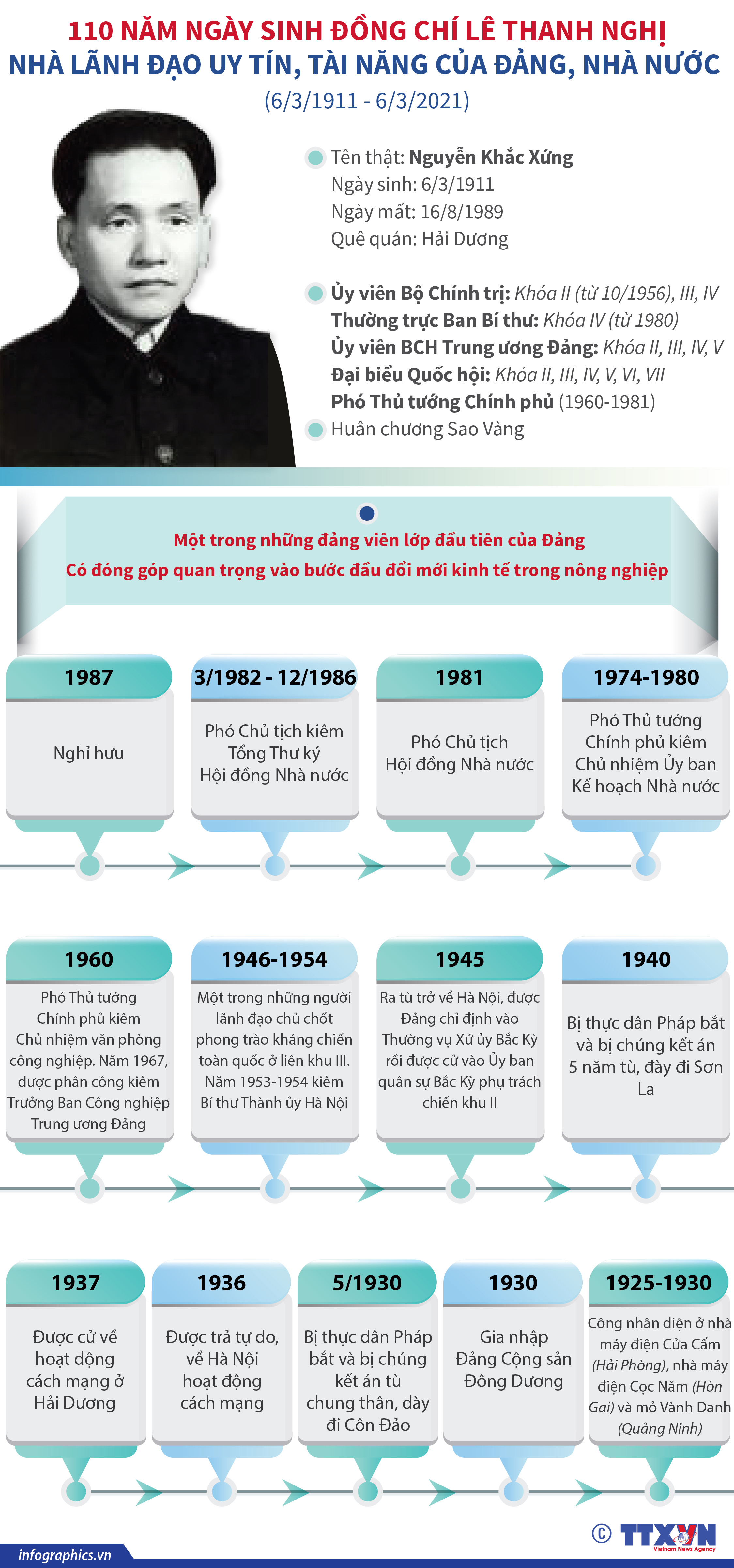 110 năm ngày sinh đồng chí Lê Thanh Nghị: Nhà lãnh đạo uy tín, tài năng của Đảng, Nhà nước - Ảnh 1