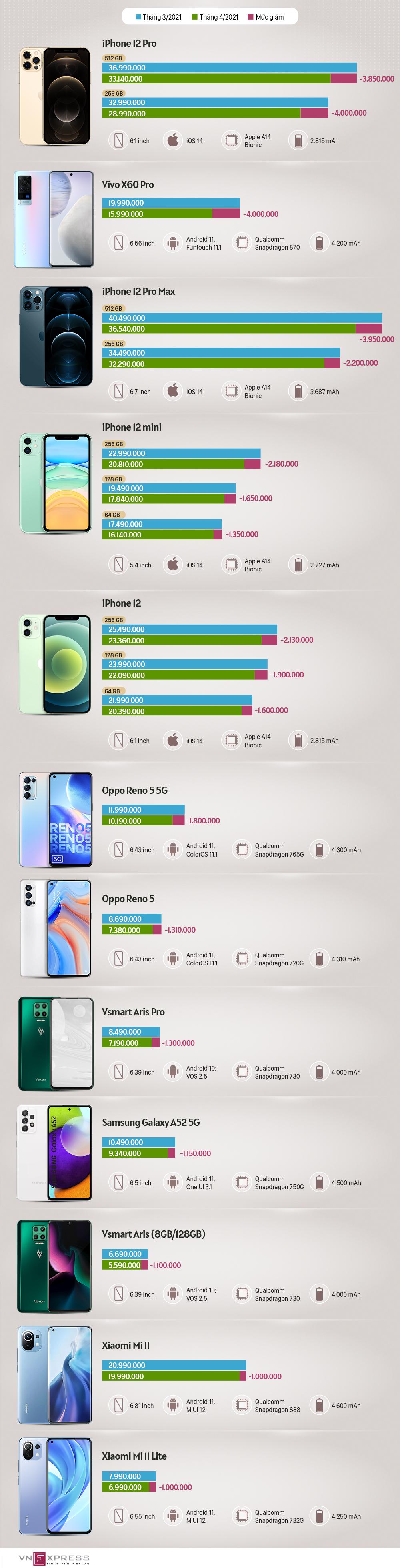 Loạt smartphone giảm giá mạnh đầu tháng 5 - Ảnh 1