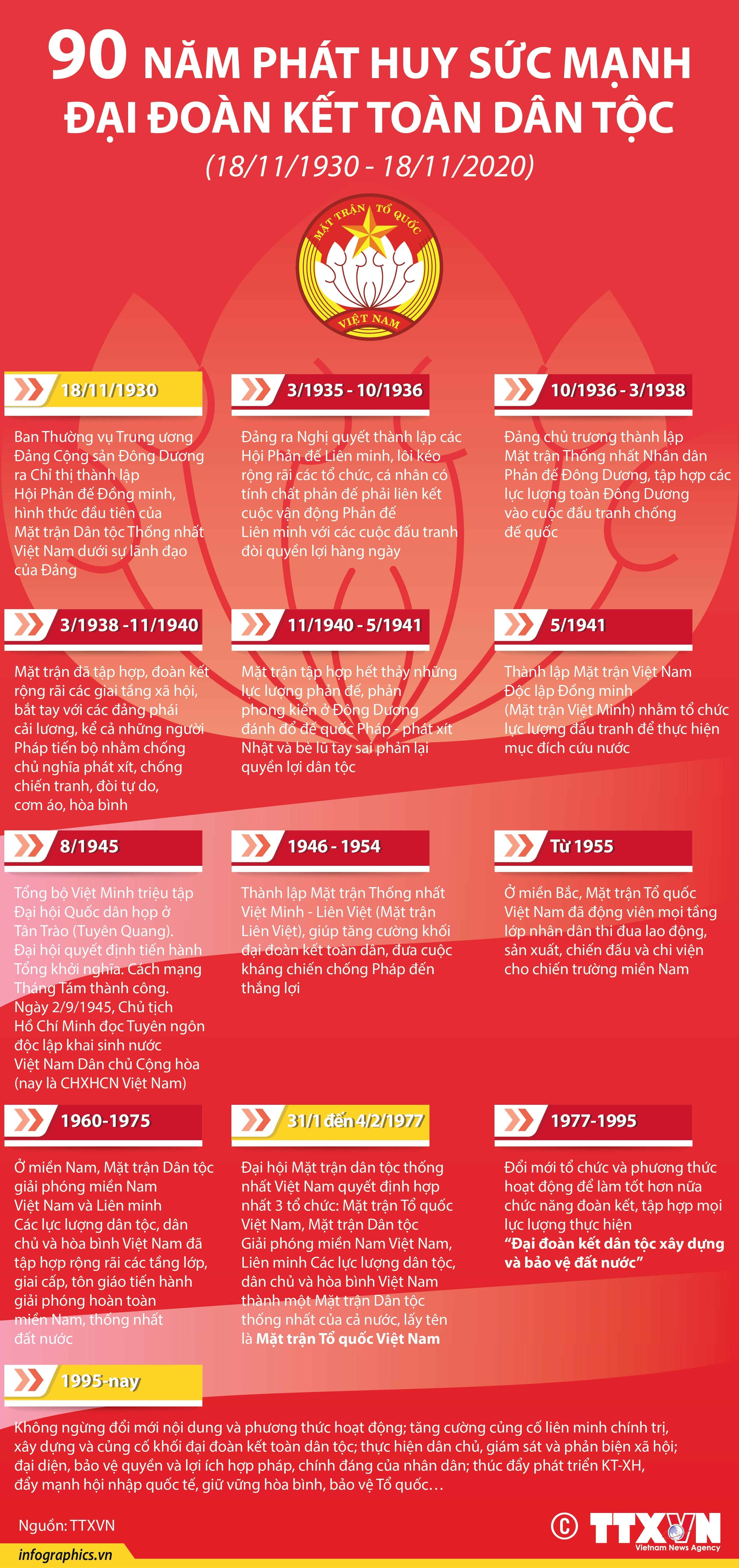Mặt trận Tổ quốc Việt Nam: 90 năm phát huy sức mạnh đại đoàn kết toàn dân tộc (18/11/1930 - 18/11/2020) - Ảnh 1