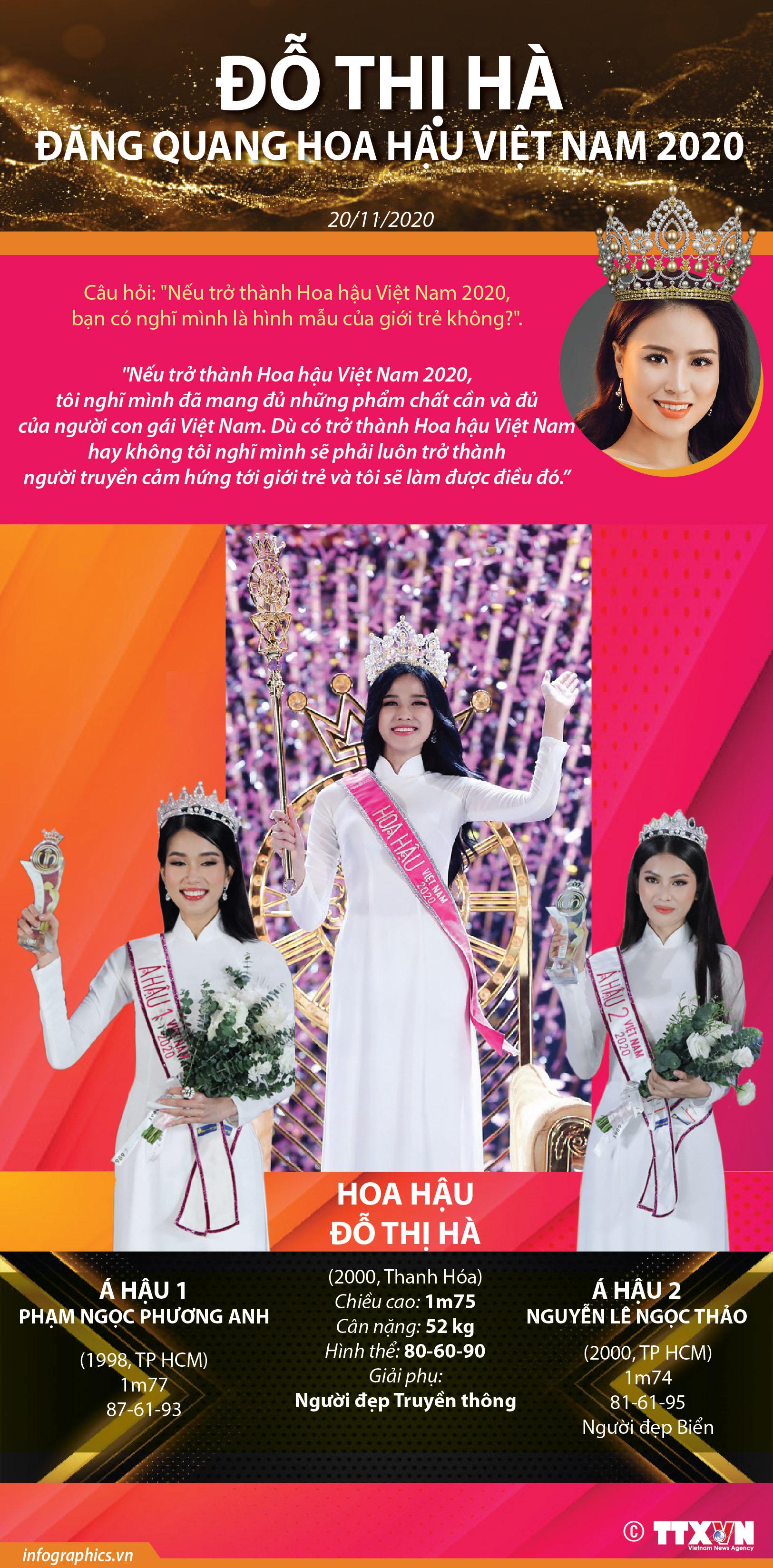Đỗ Thị Hà đăng quang Hoa hậu Việt Nam 2020 - Ảnh 1