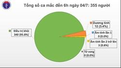 Sáng 4/7, Việt Nam không ghi nhận ca mắc mới COVID-19, còn 15 ca đang điều trị