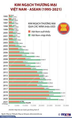 kim ngạch thương mại việt nam - asian (1995 - 2021)