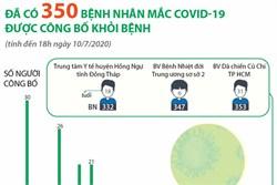 Đã có 350 bệnh nhân mắc COVID-19 được công bố khỏi bệnh (tính đến 18h ngày 10/7/2020)