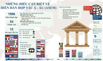 Những điều cần biết về diễn đàn hợp tác Á-Âu (ASEM)